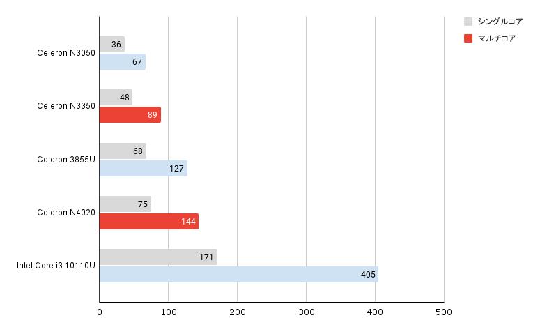 CPU Cinebench R15 chart